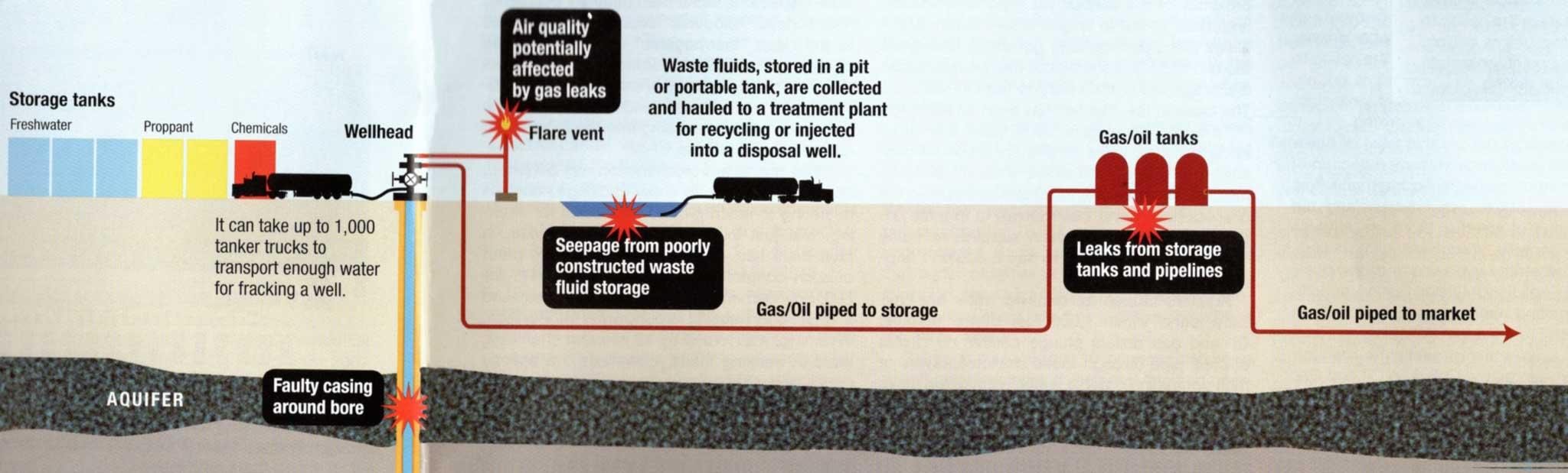 how water contaminates
